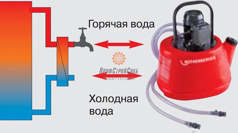 Промывочный насос ROTHENBERGER ROMATIC 20 Сыктывкар Пластинчатый теплообменник Sondex S37 Самара