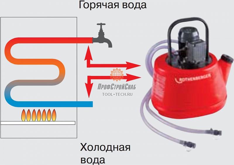 Установка для промывки теплообменников RIDGID DP-24 Великий Новгород Паяный одноконтурный теплообменник SWEP B250AS Уфа