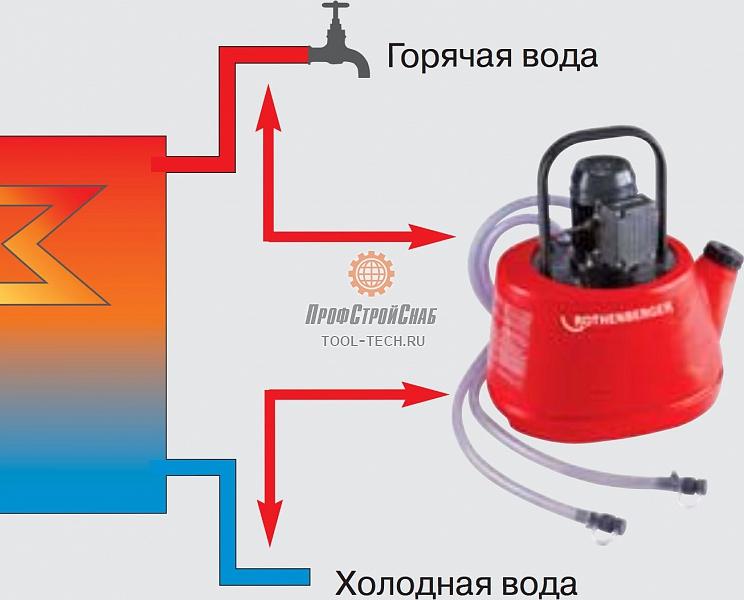 Ручной промывочный насос ROTHENBERGER ROCAL 20 Тюмень Паяный теплообменник ECO AIR LB 136 Ачинск